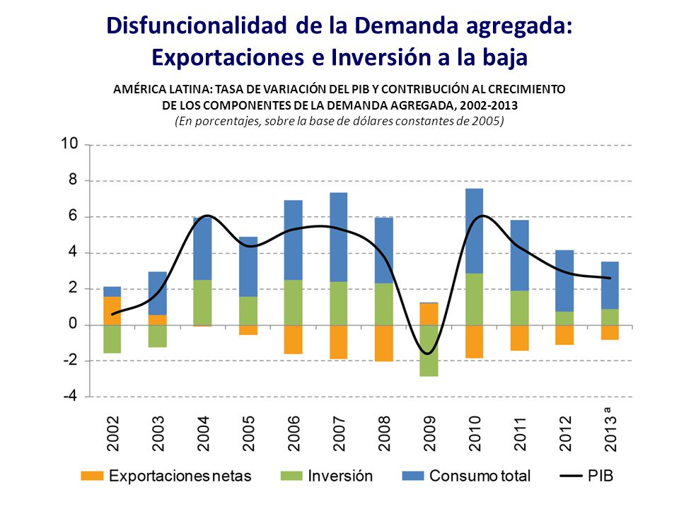Disfuncionalidad de la Demanda agregada: Exportaciones e Inversión a la baja AMÉRICA LATINA: TASA DE VARIACIÓN DEL PIB Y CONTRIBUCIÓN AL CRECIMIENTO D