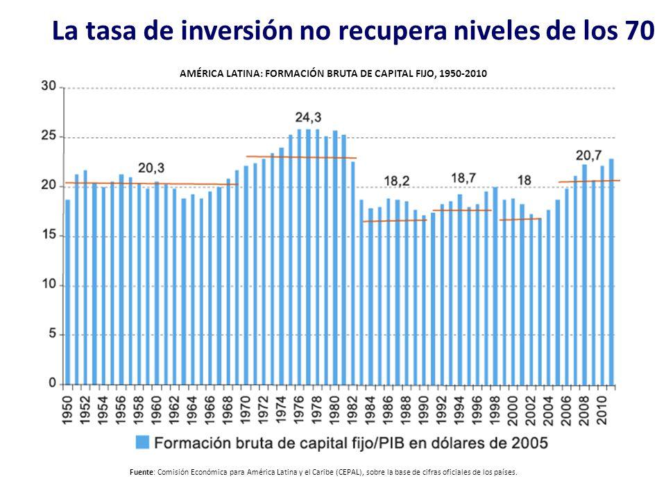 La tasa de inversión no recupera niveles de los 70 AMÉRICA LATINA: FORMACIÓN BRUTA DE CAPITAL FIJO, 1950-2010 (En porcentajes del PIB sobre la base de