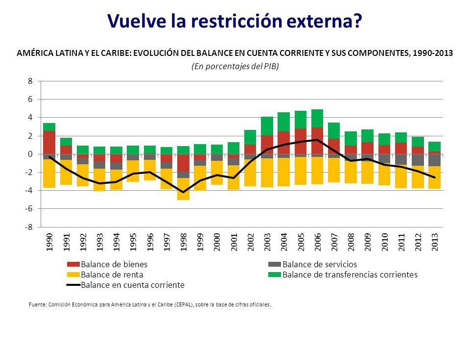 Vuelve la restricción externa? AMÉRICA LATINA Y EL CARIBE: EVOLUCIÓN DEL BALANCE EN CUENTA CORRIENTE Y SUS COMPONENTES, 1990-2013 (En porcentajes del