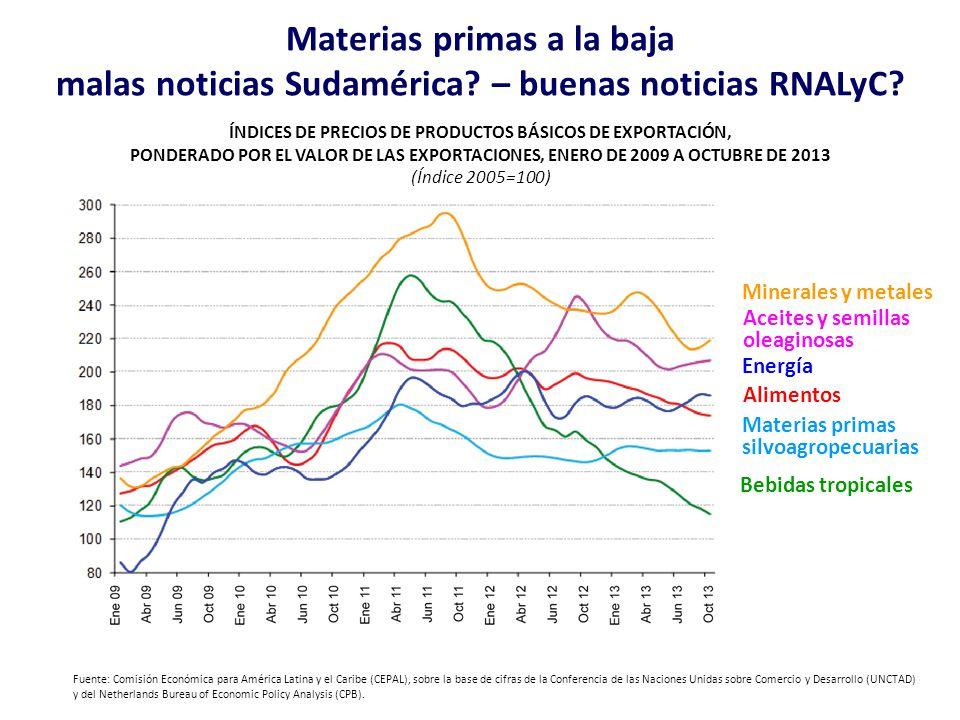 Materias primas a la baja malas noticias Sudamérica? – buenas noticias RNALyC? ÍNDICES DE PRECIOS DE PRODUCTOS BÁSICOS DE EXPORTACIÓN, PONDERADO POR E