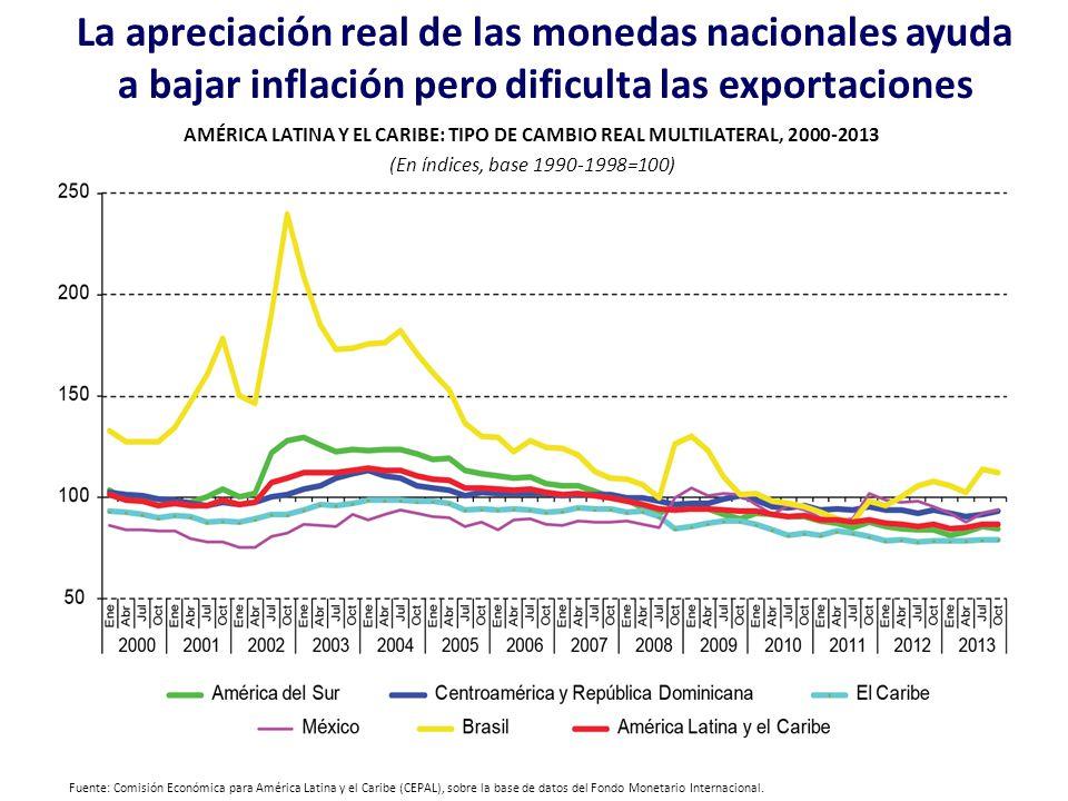 La apreciación real de las monedas nacionales ayuda a bajar inflación pero dificulta las exportaciones AMÉRICA LATINA Y EL CARIBE: TIPO DE CAMBIO REAL