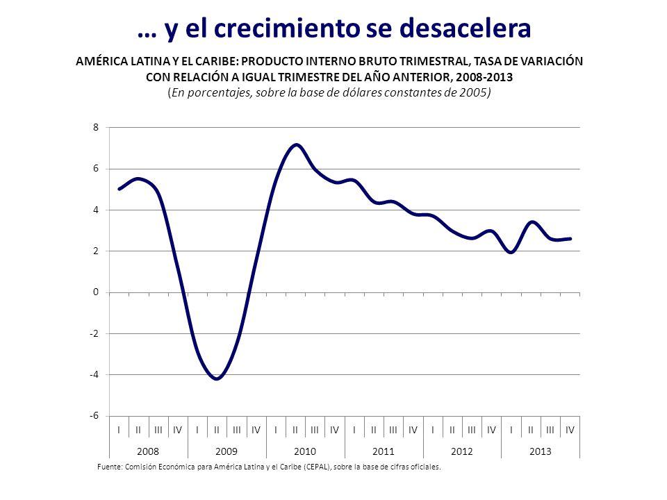 … y el crecimiento se desacelera AMÉRICA LATINA Y EL CARIBE: PRODUCTO INTERNO BRUTO TRIMESTRAL, TASA DE VARIACIÓN CON RELACIÓN A IGUAL TRIMESTRE DEL A
