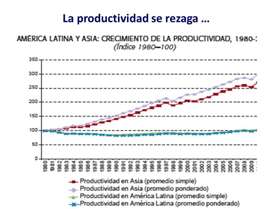 La productividad se rezaga …