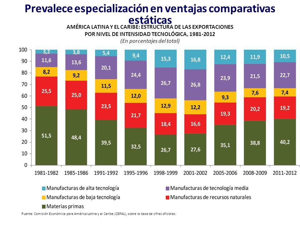 Fuente: Comisión Económica para América Latina y el Caribe (CEPAL), sobre la base de cifras oficiales. AMÉRICA LATINA Y EL CARIBE: ESTRUCTURA DE LAS E