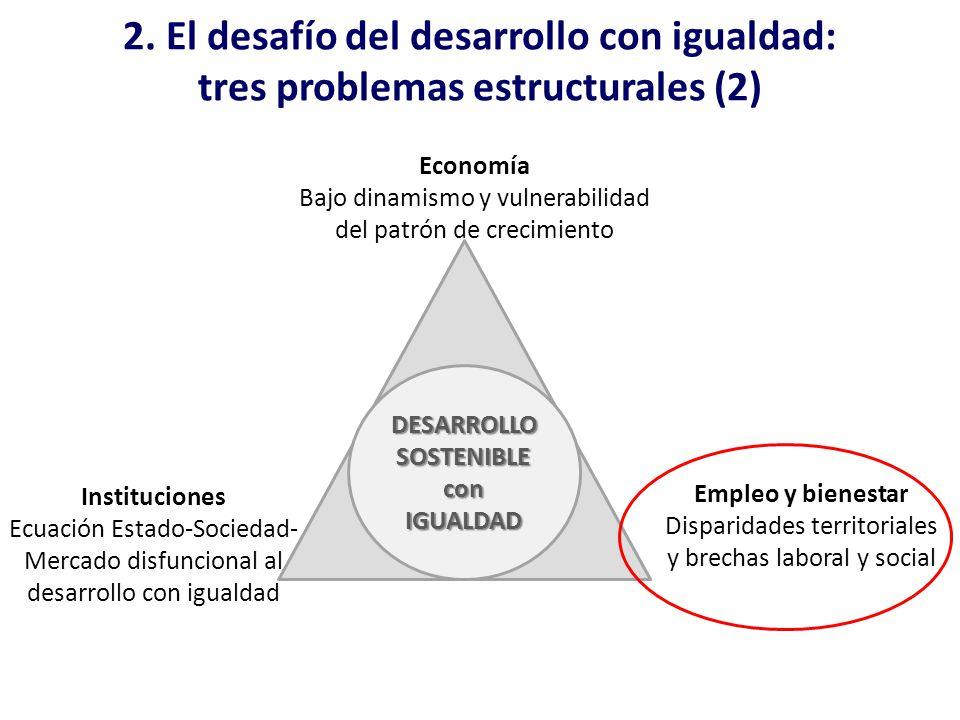 2. El desafío del desarrollo con igualdad: tres problemas estructurales (2) Economía Bajo dinamismo y vulnerabilidad del patrón de crecimiento Institu