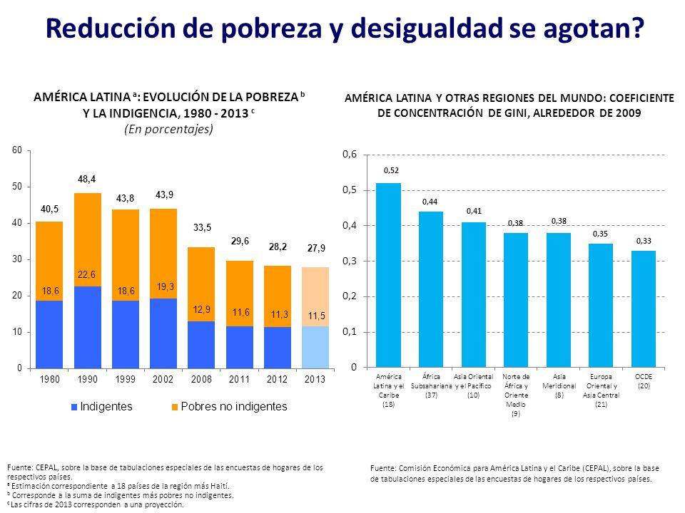 Reducción de pobreza y desigualdad se agotan? AMÉRICA LATINA Y OTRAS REGIONES DEL MUNDO: COEFICIENTE DE CONCENTRACIÓN DE GINI, ALREDEDOR DE 2009 Fuent