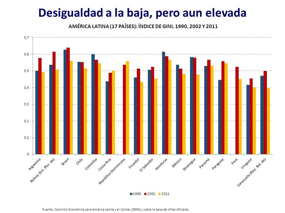 Fuente: Comisión Económica para América Latina y el Caribe (CEPAL), sobre la base de cifras oficiales. Desigualdad a la baja, pero aun elevada AMÉRICA