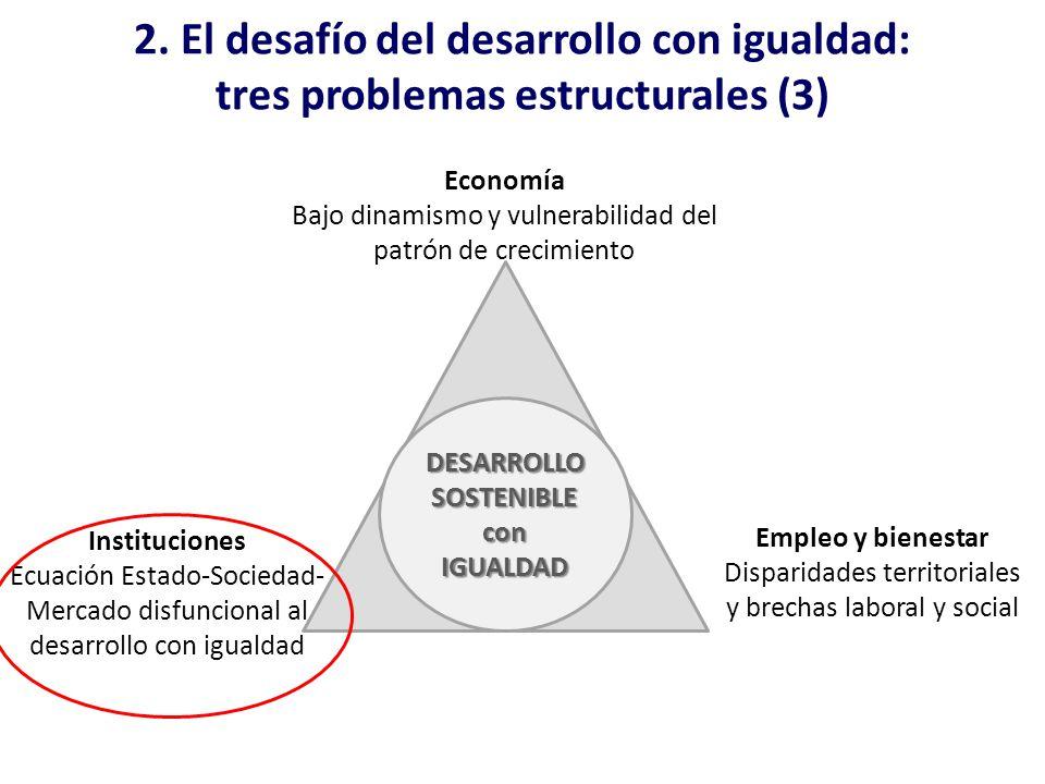 2. El desafío del desarrollo con igualdad: tres problemas estructurales (3) Economía Bajo dinamismo y vulnerabilidad del patrón de crecimiento Institu