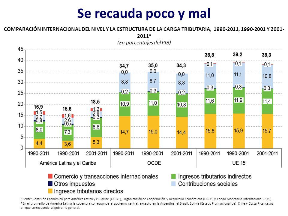 Se recauda poco y mal Fuente: Comisión Económica para América Latina y el Caribe (CEPAL), Organización de Cooperación y Desarrollo Económicos (OCDE) y