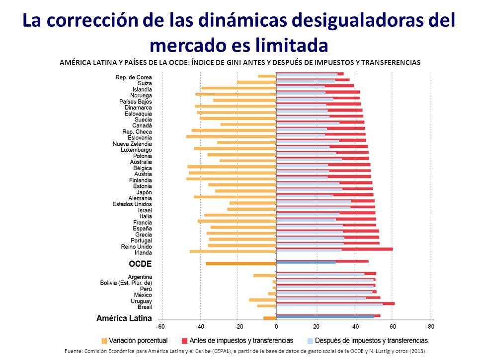 La corrección de las dinámicas desigualadoras del mercado es limitada AMÉRICA LATINA Y PAÍSES DE LA OCDE: ÍNDICE DE GINI ANTES Y DESPUÉS DE IMPUESTOS