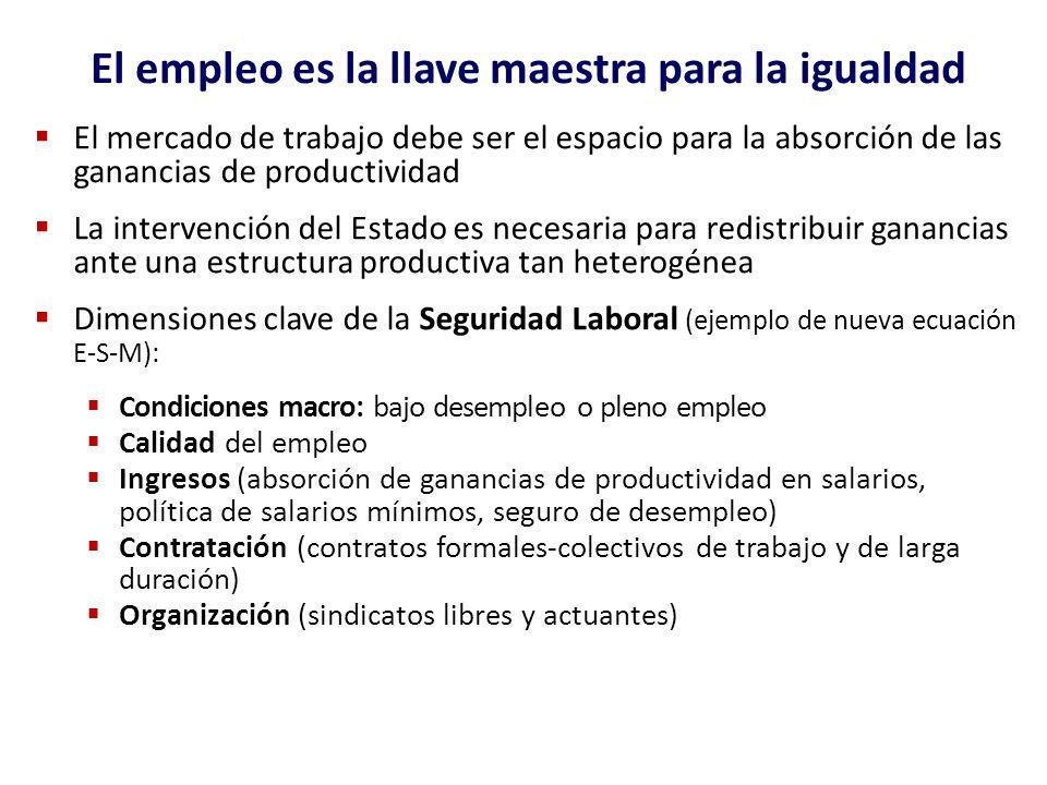 El empleo es la llave maestra para la igualdad El mercado de trabajo debe ser el espacio para la absorción de las ganancias de productividad La interv