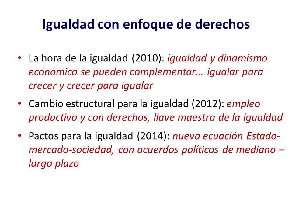 Igualdad con enfoque de derechos La hora de la igualdad (2010): igualdad y dinamismo económico se pueden complementar… igualar para crecer y crecer pa