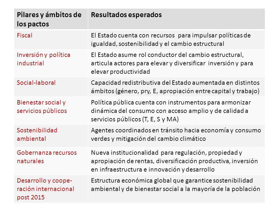 Pactos… Pilares y ámbitos de los pactos Resultados esperados FiscalEl Estado cuenta con recursos para impulsar políticas de igualdad, sostenibilidad y
