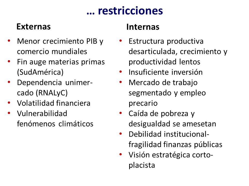 … restricciones Externas Menor crecimiento PIB y comercio mundiales Fin auge materias primas (SudAmérica) Dependencia unimer- cado (RNALyC) Volatilida