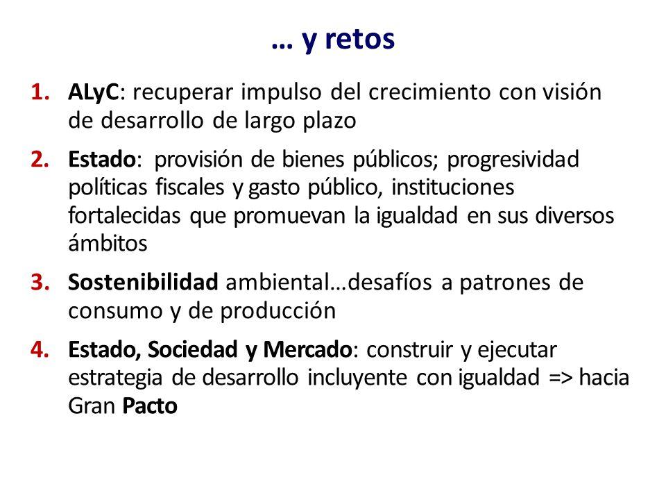 … y retos 1.ALyC: recuperar impulso del crecimiento con visión de desarrollo de largo plazo 2.Estado: provisión de bienes públicos; progresividad polí