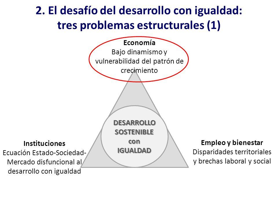 2. El desafío del desarrollo con igualdad: tres problemas estructurales (1) Economía Bajo dinamismo y vulnerabilidad del patrón de crecimiento Institu