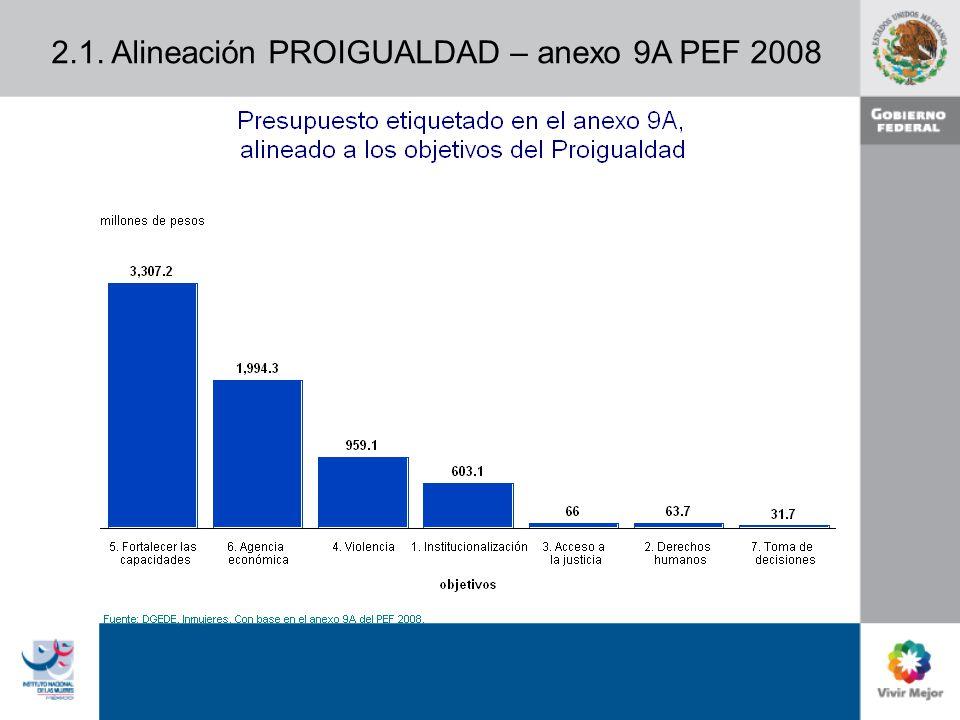 2.1. Alineación PROIGUALDAD – anexo 9A PEF 2008