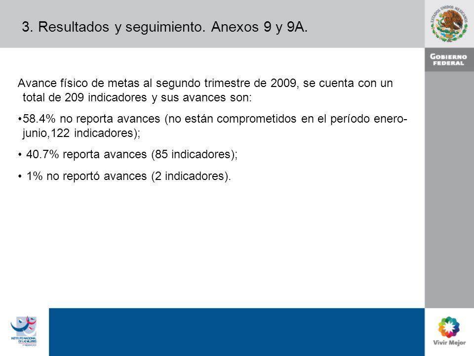 Avance físico de metas al segundo trimestre de 2009, se cuenta con un total de 209 indicadores y sus avances son: 58.4% no reporta avances (no están comprometidos en el período enero- junio,122 indicadores); 40.7% reporta avances (85 indicadores); 1% no reportó avances (2 indicadores).