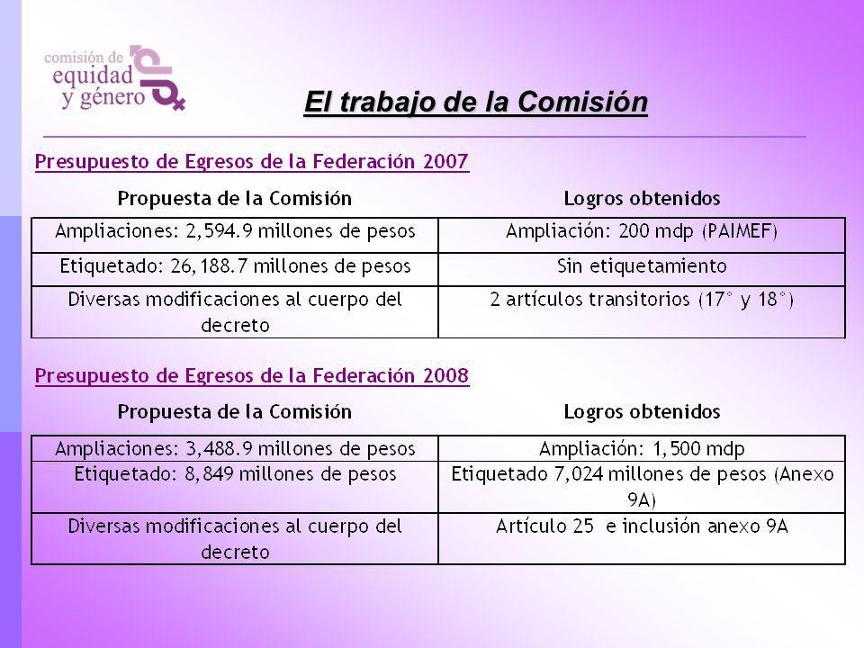 Prioridades en la propuesta de la Comisión de Equidad y Género Ley General de Igualdad entre Mujeres y Hombres Ley General de Acceso de las Mujeres a una Vida Libre de Violencia