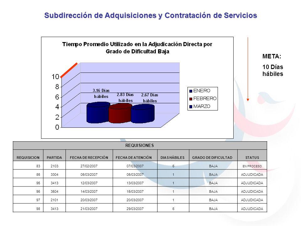 META: 10 Días hábiles Subdirección de Adquisiciones y Contratación de Servicios REQUISIONES REQUISICIONPARTIDAFECHA DE RECEPCIÓNFECHA DE ATENCIÓNDIAS HÁBILESGRADO DE DIFICULTADSTATUS 83210327/02/200707/03/20076BAJA EN PROCESO 85330405/03/2007 1BAJAADJUDICADA 95341312/03/200713/03/20071BAJAADJUDICADA 96350414/03/200715/03/20071BAJAADJUDICADA 97210120/03/2007 1BAJAADJUDICADA 98341321/03/200729/03/20076BAJAADJUDICADA