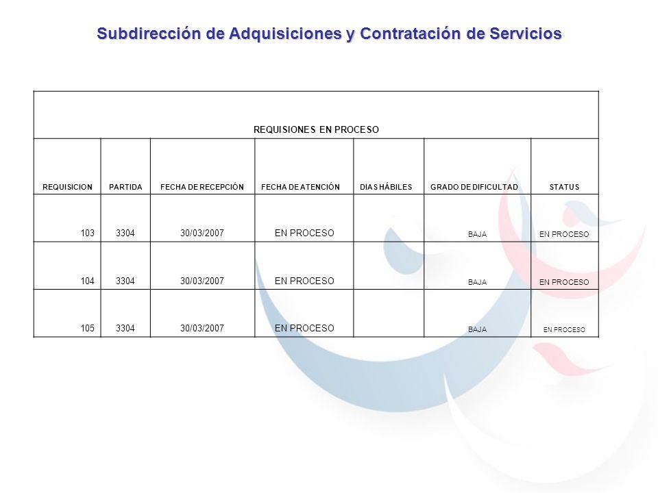 Subdirección de Adquisiciones y Contratación de Servicios REQUISIONES EN PROCESO REQUISICIONPARTIDAFECHA DE RECEPCIÓNFECHA DE ATENCIÓNDIAS HÁBILESGRADO DE DIFICULTADSTATUS 103330430/03/2007EN PROCESO BAJAEN PROCESO 104330430/03/2007EN PROCESO BAJAEN PROCESO 105330430/03/2007EN PROCESO BAJA EN PROCESO
