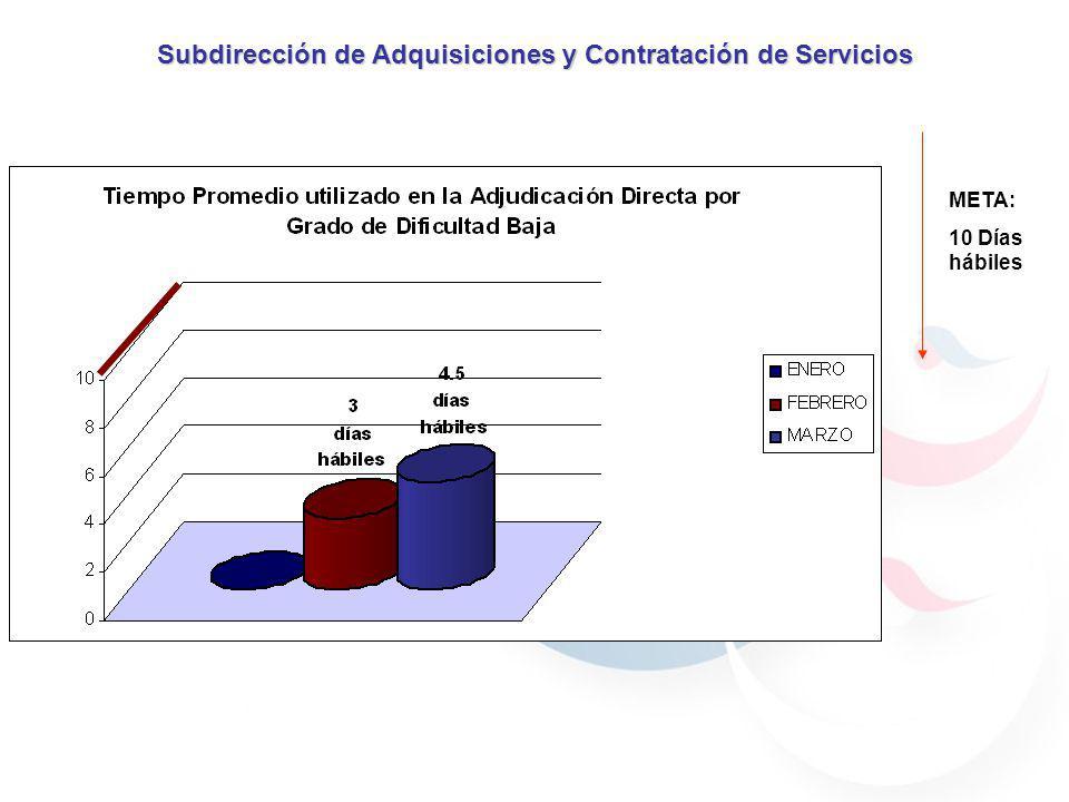 META: 10 Días hábiles Subdirección de Adquisiciones y Contratación de Servicios