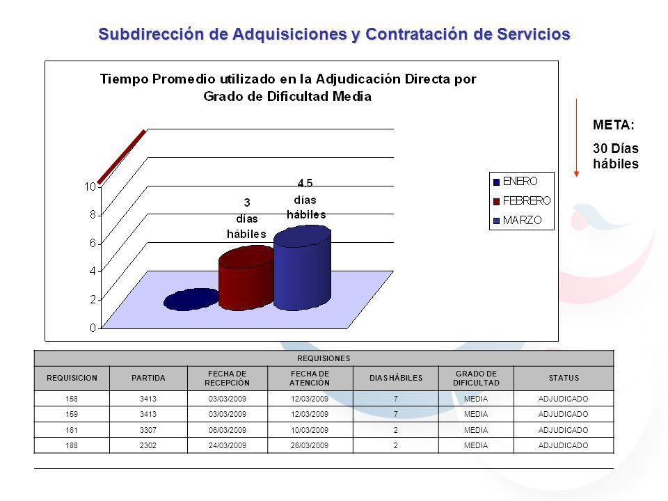 REQUISIONES REQUISICIONPARTIDA FECHA DE RECEPCIÓN FECHA DE ATENCIÓN DIAS HÁBILES GRADO DE DIFICULTAD STATUS 158341303/03/200912/03/20097MEDIAADJUDICADO 159341303/03/200912/03/20097MEDIAADJUDICADO 161330706/03/200910/03/20092MEDIAADJUDICADO 188230224/03/200926/03/20092MEDIAADJUDICADO Subdirección de Adquisiciones y Contratación de Servicios META: 30 Días hábiles
