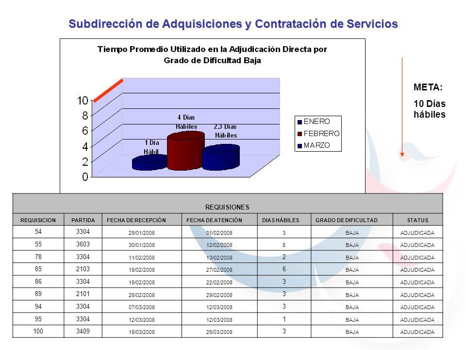 META: 10 Días hábiles Subdirección de Adquisiciones y Contratación de Servicios REQUISIONES REQUISICIONPARTIDAFECHA DE RECEPCIÓNFECHA DE ATENCIÓNDIAS