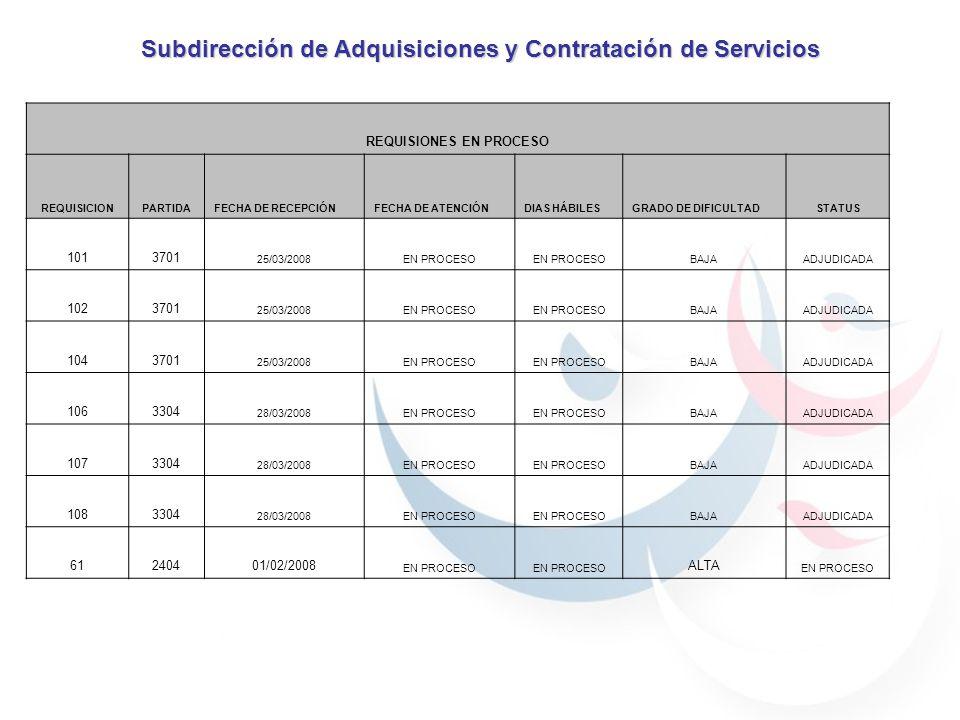 Subdirección de Adquisiciones y Contratación de Servicios REQUISIONES EN PROCESO REQUISICIONPARTIDAFECHA DE RECEPCIÓNFECHA DE ATENCIÓNDIAS HÁBILESGRADO DE DIFICULTADSTATUS 1013701 25/03/2008EN PROCESO BAJAADJUDICADA 1023701 25/03/2008EN PROCESO BAJAADJUDICADA 1043701 25/03/2008EN PROCESO BAJAADJUDICADA 1063304 28/03/2008EN PROCESO BAJAADJUDICADA 1073304 28/03/2008EN PROCESO BAJAADJUDICADA 1083304 28/03/2008EN PROCESO BAJAADJUDICADA 61240401/02/2008 EN PROCESO ALTA EN PROCESO