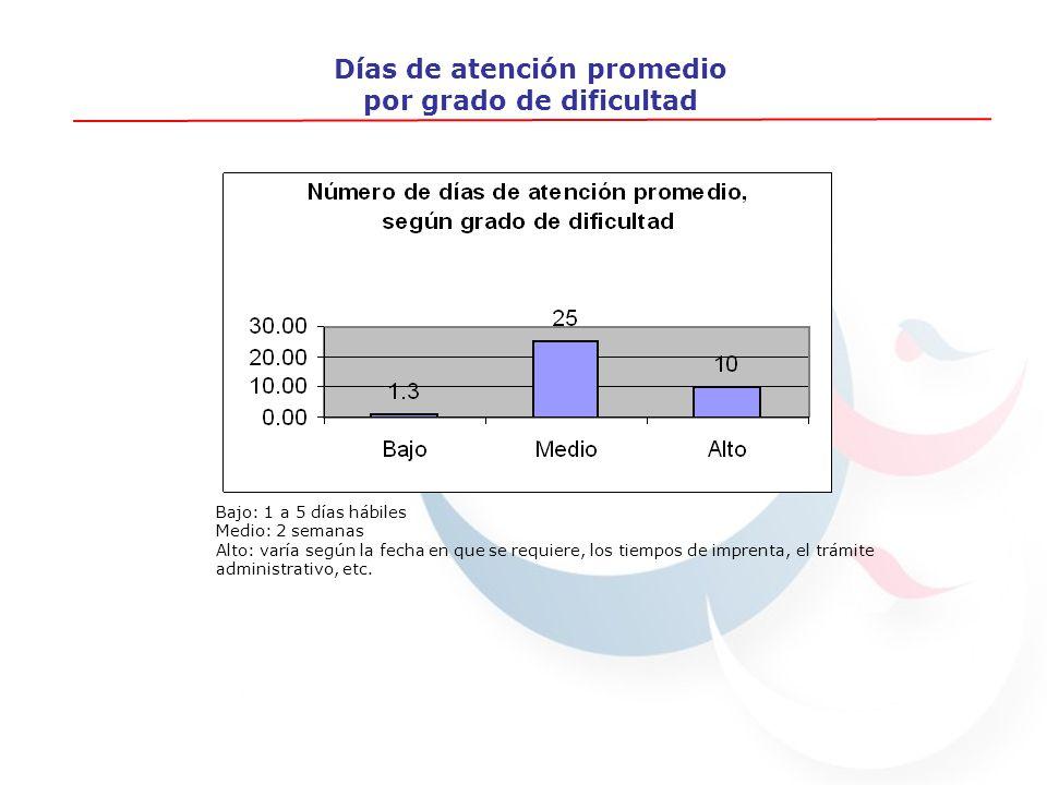Días de atención promedio por grado de dificultad Bajo: 1 a 5 días hábiles Medio: 2 semanas Alto: varía según la fecha en que se requiere, los tiempos de imprenta, el trámite administrativo, etc.