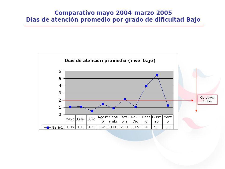 Días de atención promedio (nivel bajo) Abril 1.831.83 Mayo 1.091.09 Junio 1.111.11 Julio 0.50.5 Agosto 1.451.45 Días de atención promedio (nivel bajo) Abril 1.831.83 Mayo 1.091.09 Junio 1.111.11 Julio 0.50.5 Agosto 1.451.45 Comparativo mayo 2004-marzo 2005 Días de atención promedio por grado de dificultad Bajo Objetivo: 2 días