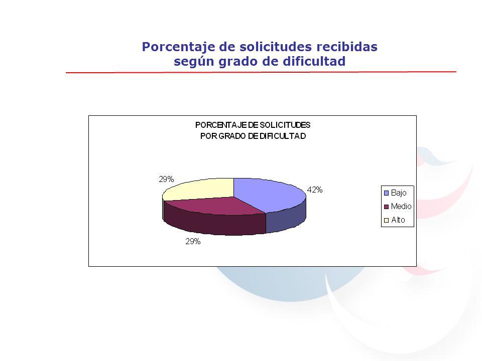 Porcentaje de solicitudes recibidas según grado de dificultad