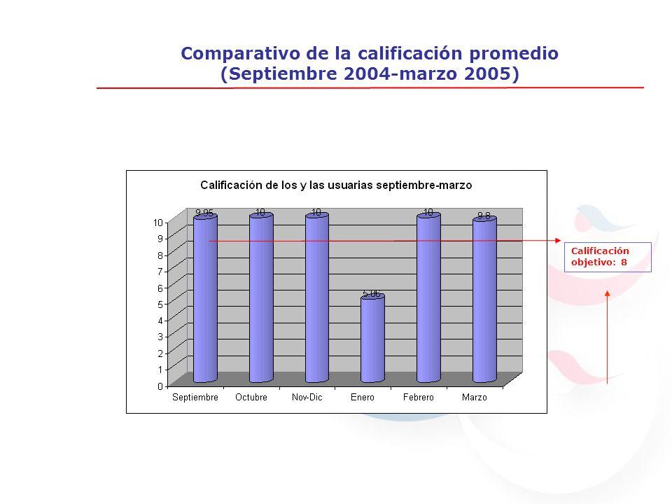 Comparativo de la calificación promedio (Septiembre 2004-marzo 2005) Calificación objetivo: 8