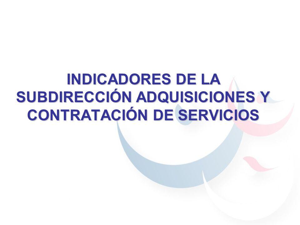 INDICADORES DE LA SUBDIRECCIÓN ADQUISICIONES Y CONTRATACIÓN DE SERVICIOS