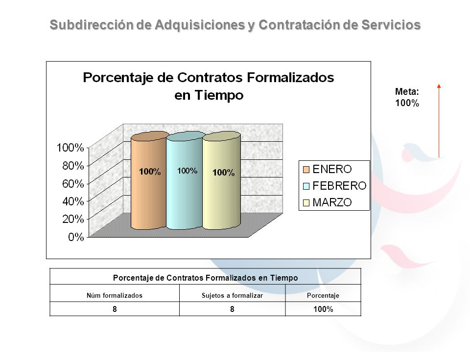 Subdirección de Adquisiciones y Contratación de Servicios Meta: 100% Porcentaje de Contratos Formalizados en Tiempo Núm formalizadosSujetos a formalizarPorcentaje 88100%