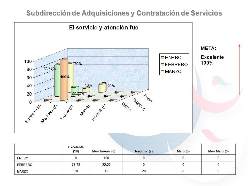 Subdirección de Adquisiciones y Contratación de Servicios 59.7% 40.29% 30.76% 69.23% 59.7% 40.29% 59.7% 40.29% 69.23% 30.76% 90% 70% 100% META: Excelente 100% Excelente (10)Muy bueno (8)Regular (7)Malo (6)Muy Malo (5) ENERO 0100000 FEBRERO 77.7822.22000 MARZO 70102000