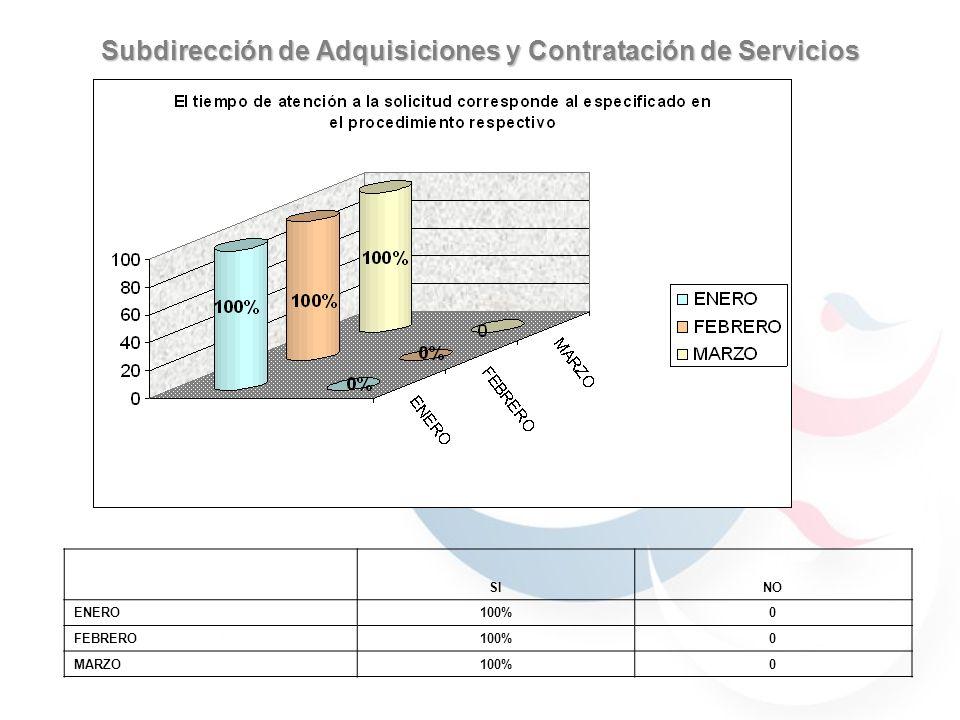 Subdirección de Adquisiciones y Contratación de Servicios 59.7% 40.29% 30.76% 69.23% 59.7% 40.29% JULIOAGOSTO 59.7% 40.29% 69.23% 30.76% 90% 70% 100% SINO ENERO100%0 FEBRERO100%0 MARZO100%0