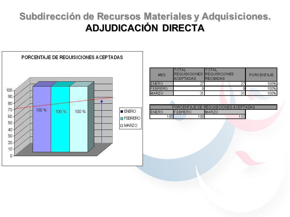 Subdirección de Recursos Materiales y Adquisiciones. ADJUDICACIÓN DIRECTA