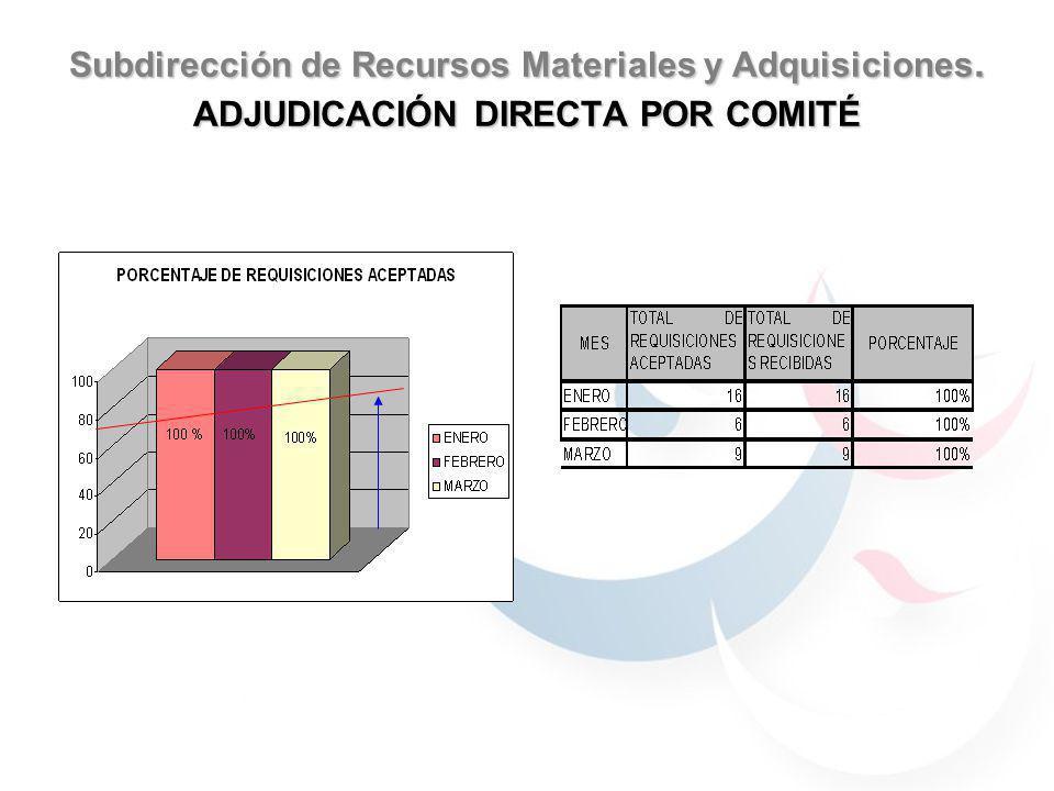 Subdirección de Recursos Materiales y Adquisiciones. ADJUDICACIÓN DIRECTA POR COMITÉ