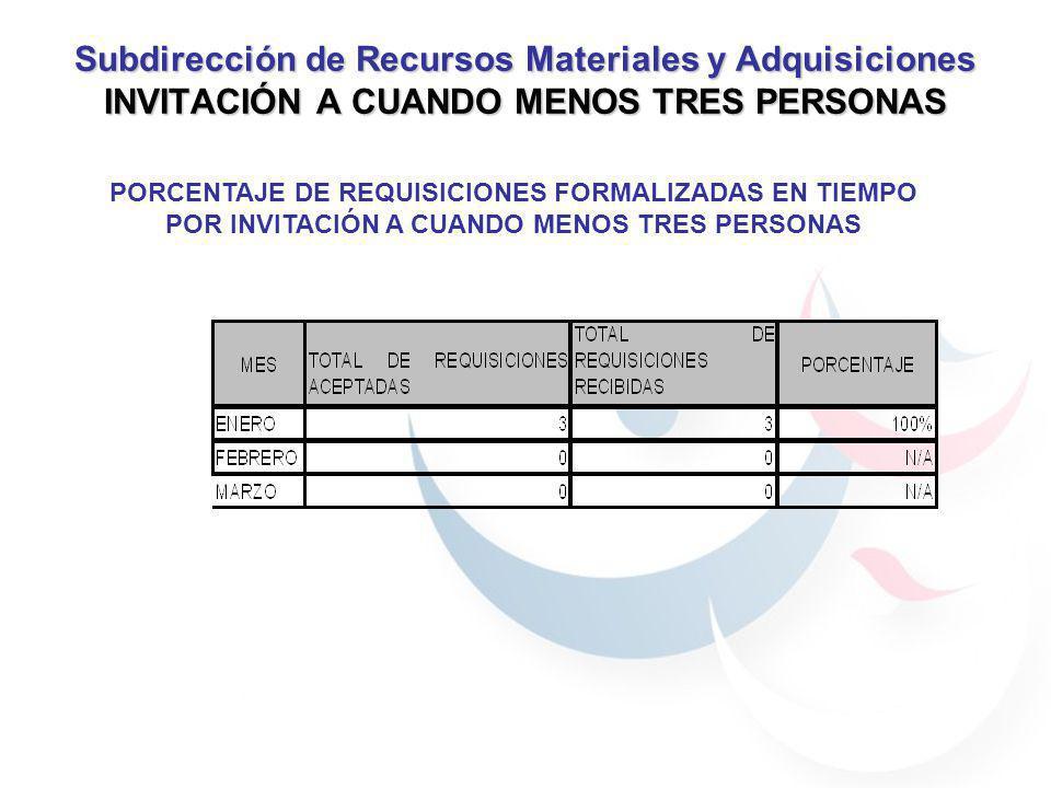 Subdirección de Recursos Materiales y Adquisiciones INVITACIÓN A CUANDO MENOS TRES PERSONAS PORCENTAJE DE REQUISICIONES FORMALIZADAS EN TIEMPO POR INV