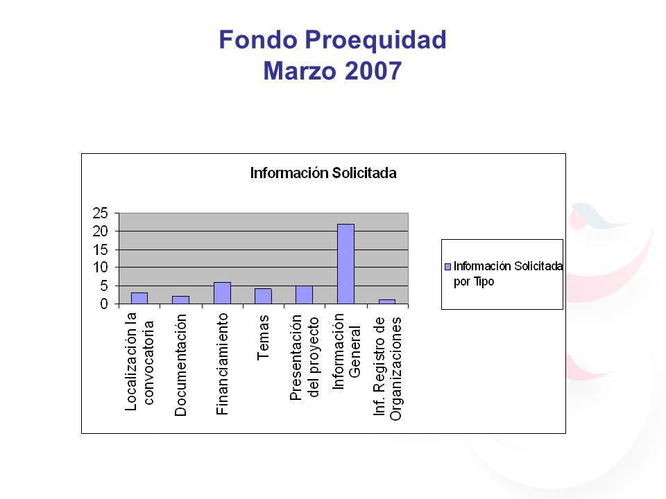 Fondo Proequidad Marzo 2007
