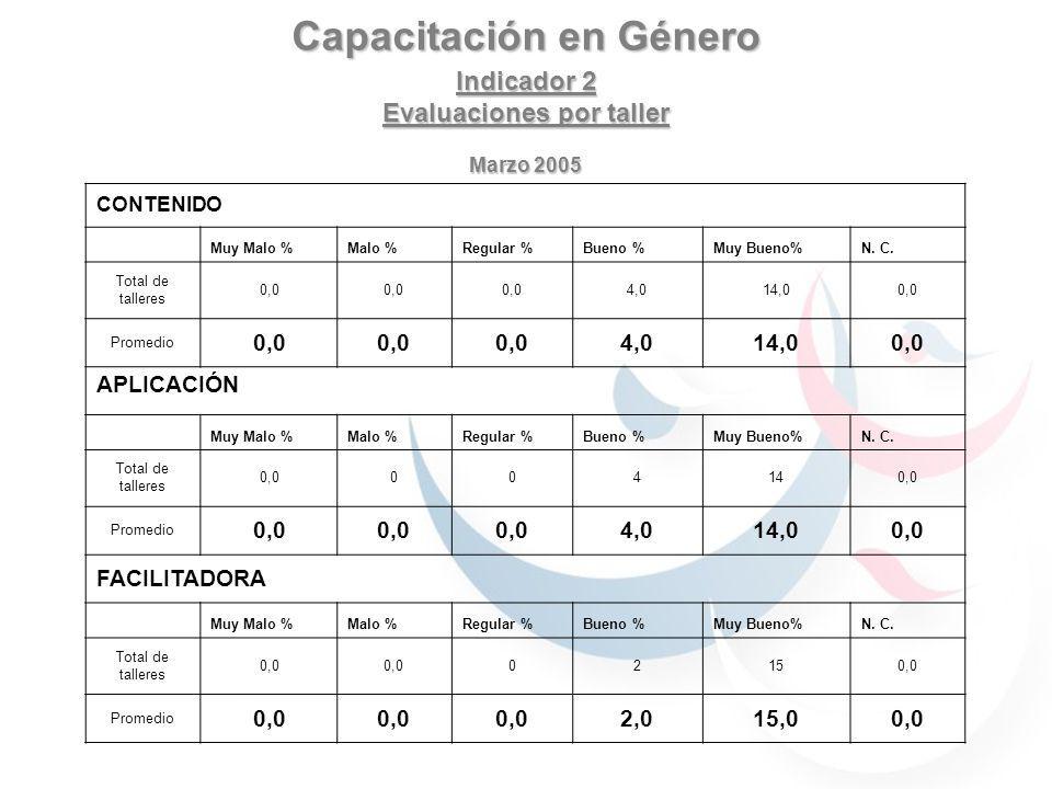 Capacitación en Género Indicador 2 Evaluaciones por taller Marzo 2005 CONTENIDO Muy Malo %Malo %Regular %Bueno %Muy Bueno%N. C. Total de talleres 0,0
