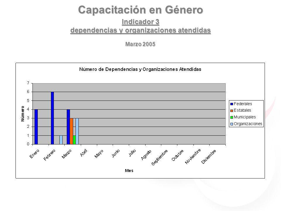 Capacitación en Género Indicador 3 dependencias y organizaciones atendidas Marzo 2005