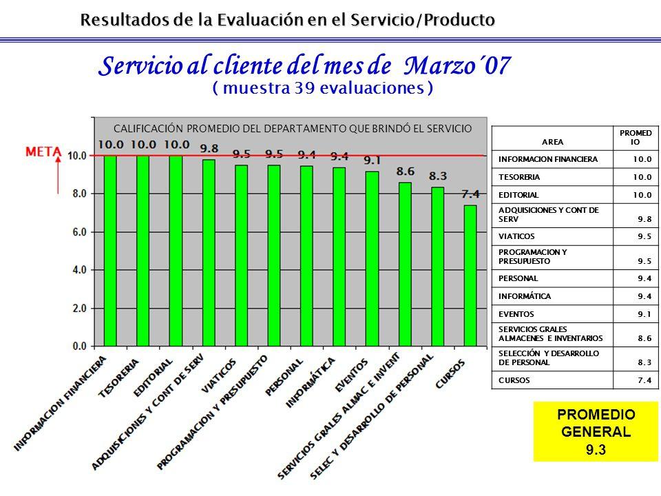 Resultados de la Evaluación en el Servicio/Producto Servicio al cliente del mes de Marzo´07 ( muestra 39 evaluaciones ) PROMEDIO GENERAL 9.3 CALIFICACIÓN PROMEDIO DEL DEPARTAMENTO QUE BRINDÓ EL SERVICIO AREA PROMED IO INFORMACION FINANCIERA10.0 TESORERIA10.0 EDITORIAL10.0 ADQUISICIONES Y CONT DE SERV9.8 VIATICOS9.5 PROGRAMACION Y PRESUPUESTO9.5 PERSONAL9.4 INFORMÁTICA9.4 EVENTOS9.1 SERVICIOS GRALES ALMACENES E INVENTARIOS8.6 SELECCIÓN Y DESARROLLO DE PERSONAL8.3 CURSOS7.4