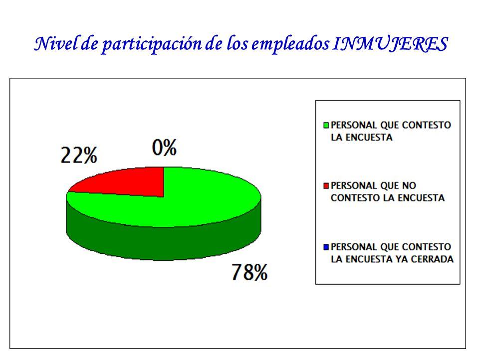Nivel de participación de los empleados INMUJERES