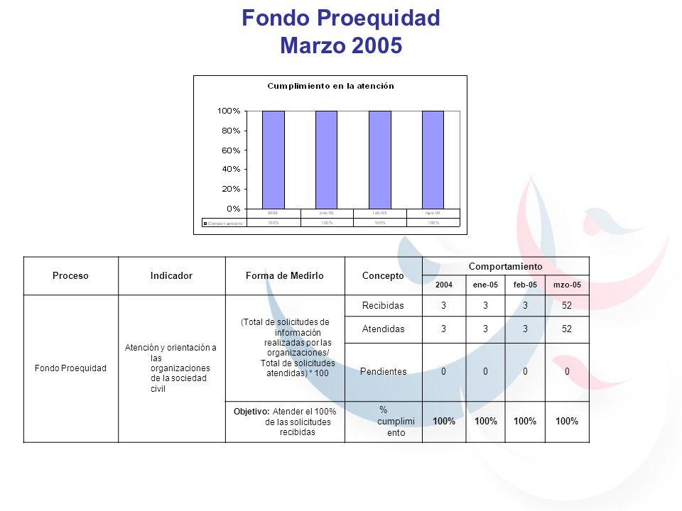 Fondo Proequidad Marzo 2005