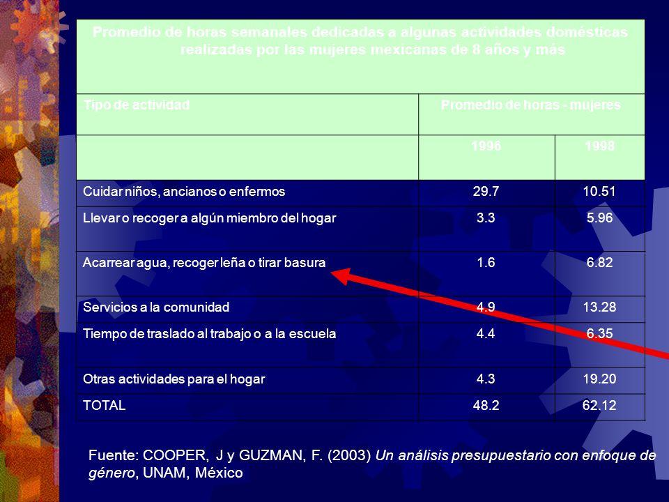 Fuente: COOPER, J y GUZMAN, F. (2003) Un análisis presupuestario con enfoque de género, UNAM, México Promedio de horas semanales dedicadas a algunas a