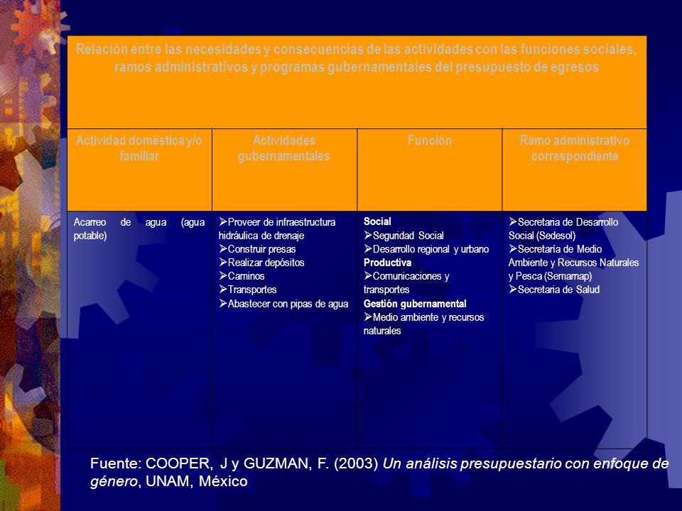 Relación entre las necesidades y consecuencias de las actividades con las funciones sociales, ramos administrativos y programas gubernamentales del pr