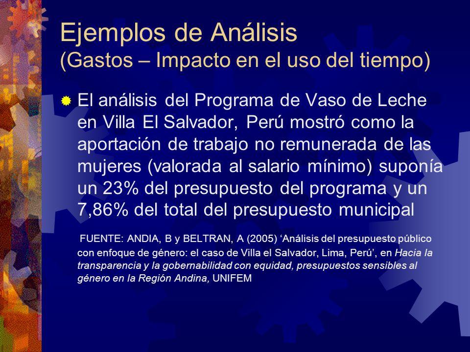 Ejemplos de Análisis (Gastos – Impacto en el uso del tiempo) El análisis del Programa de Vaso de Leche en Villa El Salvador, Perú mostró como la aportación de trabajo no remunerada de las mujeres (valorada al salario mínimo) suponía un 23% del presupuesto del programa y un 7,86% del total del presupuesto municipal FUENTE: ANDIA, B y BELTRAN, A (2005) Análisis del presupuesto público con enfoque de género: el caso de Villa el Salvador, Lima, Perú, en Hacia la transparencia y la gobernabilidad con equidad, presupuestos sensibles al género en la Región Andina, UNIFEM