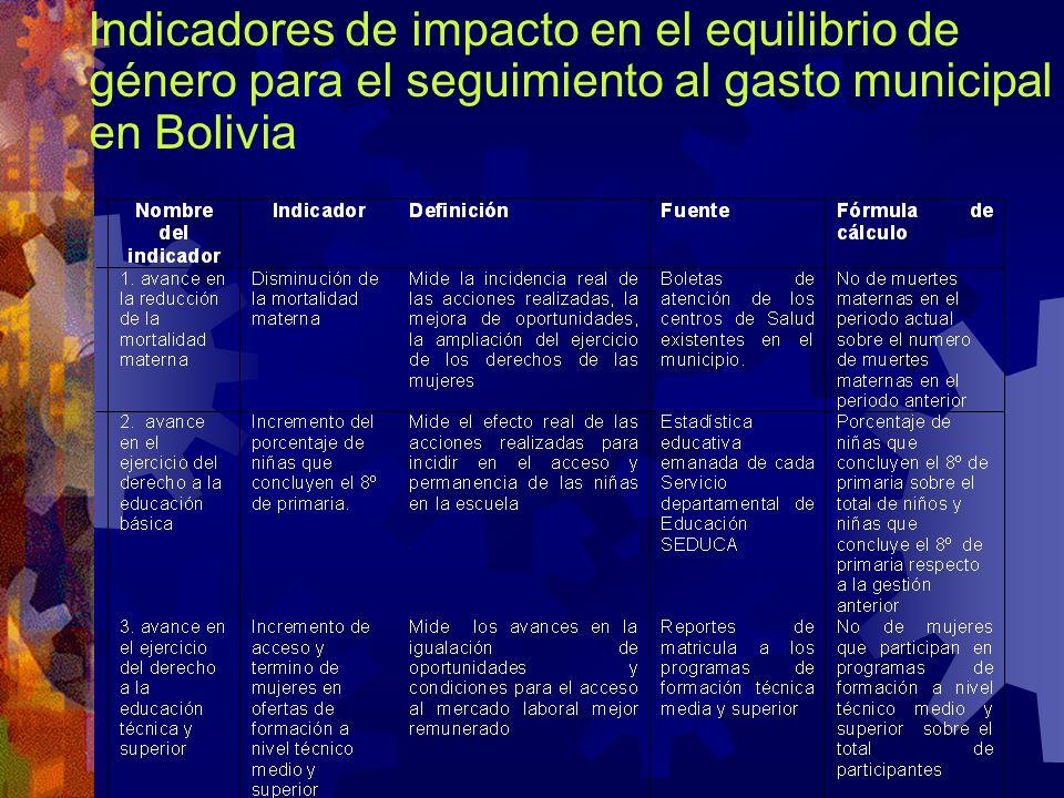 Indicadores de impacto en el equilibrio de género para el seguimiento al gasto municipal en Bolivia